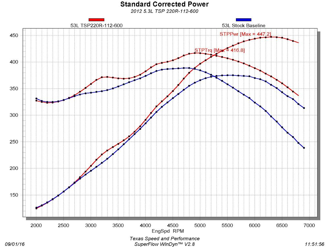 Texas Speed 220r 220 600 Camshaft L33 Engine Diagram