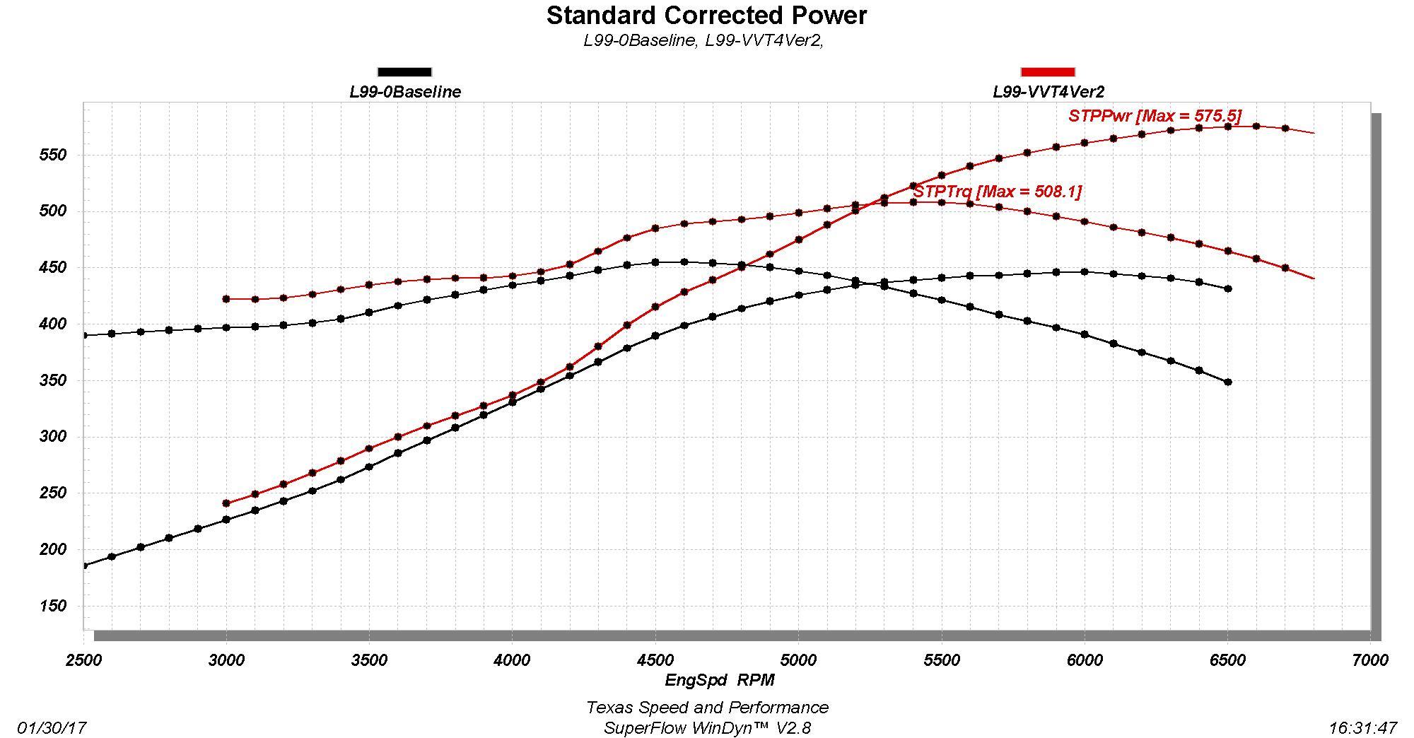 New Texas Speed Stage 4 Vvt 42 L99 Camshaft 2009 Silverado With Afm Engine Diagram 41900