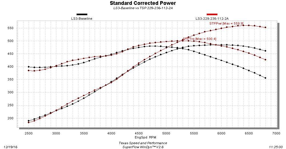 Texas Speed Stage 2 LS3 229/236  629